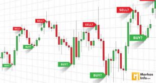Cara Bermain Trading Saham